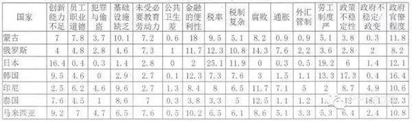 《2015-2016全球竞争力报告》