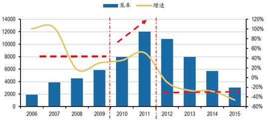 2006-2015年泵车销量及增速(图2)