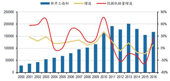2000-2016年地产新开工面积与挖掘机销量增速(图3)