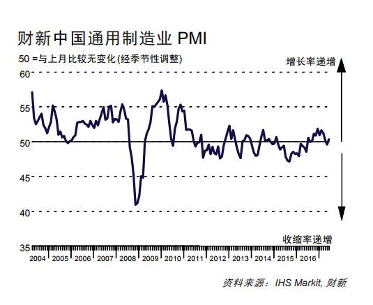 中国6月财新制造业PMI重回荣枯线上方 至三个月高位