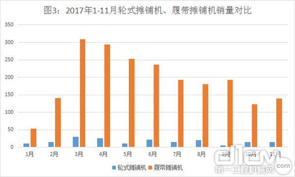 图3:2017年1-11月轮式摊铺机、履带摊铺机销量对比