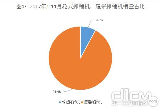图4:2017年1-11月轮式摊铺机、履带摊铺机销量占比