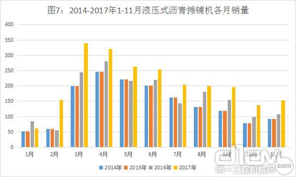 图7:2014-2017年1-11月液压式沥青摊铺机各月销量