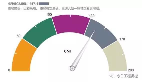 【数据】4月CMI指数同环比小幅降低 当仍居高位
