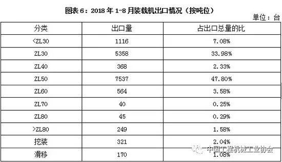 2018年1-8月装载机销量分析