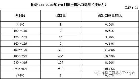 2018年1-8月推土机销量分析