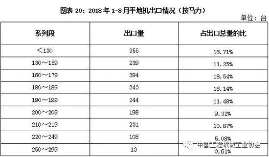 2018年1-8月平地机销量分析