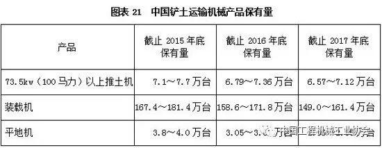 中国铲土运输机械产品保有量