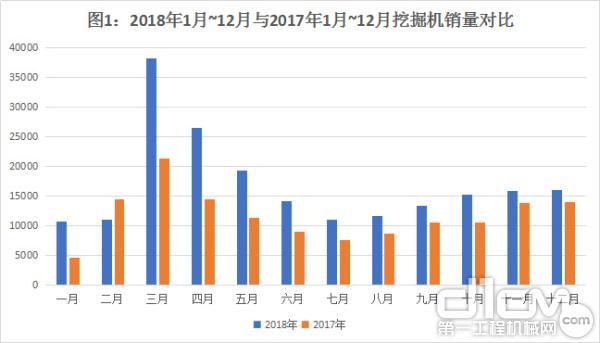图1:2018年1月~12月与2017年1月~12月挖掘机销量对比
