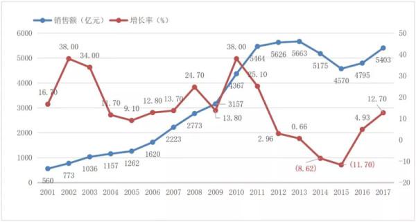 铲运机械2001-2017年销售额对比