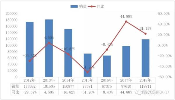 图 2 2012~2018 年装载机销量及同比变化情况(单位:台)