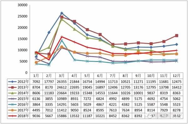 图 3 2012~2018 年装载机月销量(单位:台)