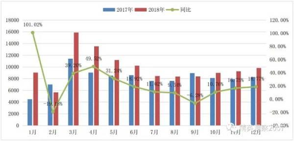 图 4 2018 年装载机销量增长情况(单位:台)