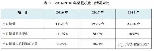表7 2016-2018年装载机出口情况对比