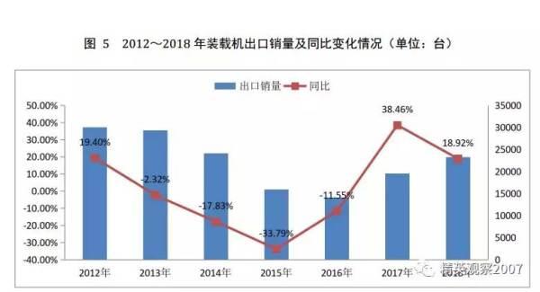 图5 2012-2018年装载机销量及同比变化情况