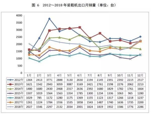 图6 2012-2018年装载机出口月销量