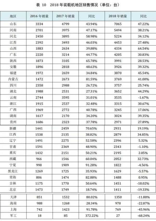 表10 2018年装载机地区销售情况