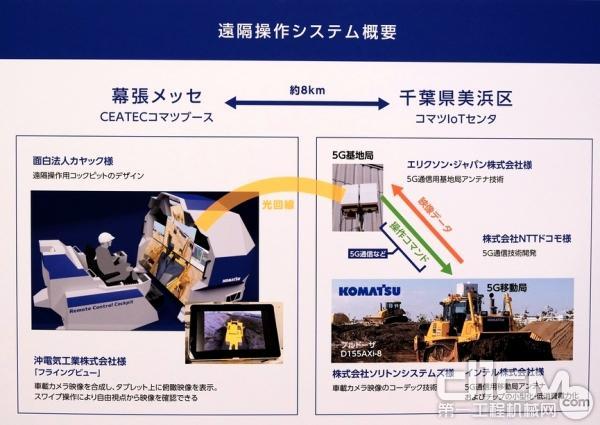 """株式会社小松制作所(KOMATSU)正与电讯商NTT DoCoMo联合开发使用""""5G""""通讯技术,未来可实现远程操控工程机械施工"""