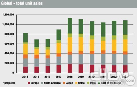 2018全球工程机械销售量创新高