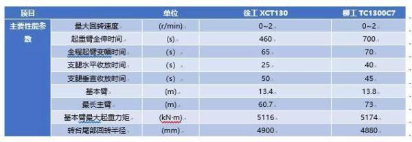 柳工TC1300C7起重机主要性能参数