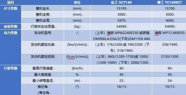 柳工TC1300C7、徐工XCT130起重机主要性能参数对比