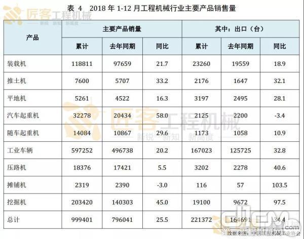 表--2018 年 1-12 月工程机械行业主要产品销售量