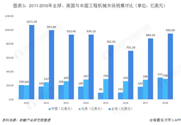 2011――2018年中国工程机械市场规模