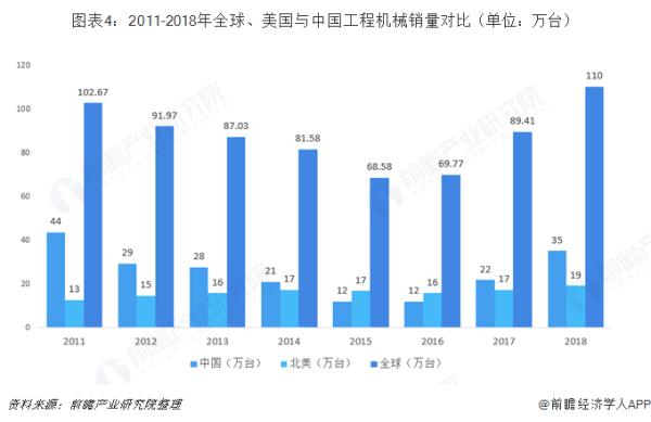2011――2018年世界、美国与中国工程机械销售量比对