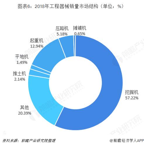 2018年工程机械销售量