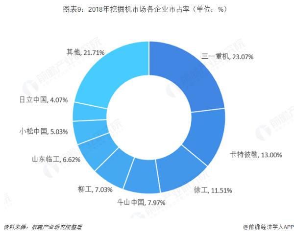 2018年开挖机各企业市场占率