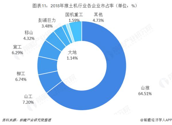 2018年推土机各企业市场占率
