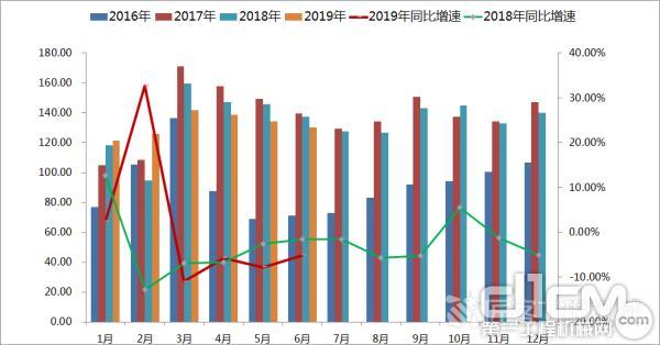 2016-2019年中国工程机械市场指数(CMI)变化趋势