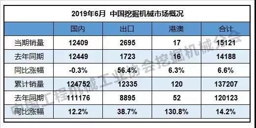 2019年6月中国挖掘机销售量