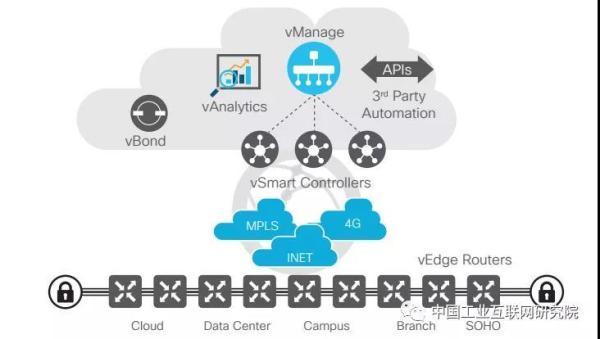 软件定义分支技术