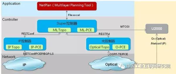 IP层与光层异构融合技术