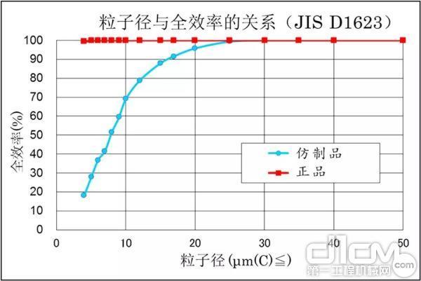 正品与仿制品的捕捉效率试验结果的曲线图( 随着灰尘颗粒的径变小,仿制品的捕捉能力大幅下降)