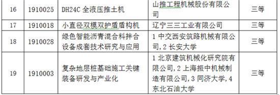 2019年度中国机械工业科学技术奖betvip365初审推荐获奖项目