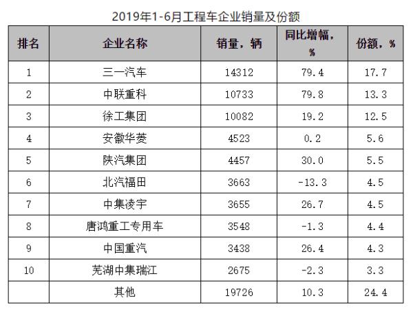 2019年1-6月工程车企业销量及份额