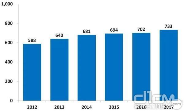 中国工程机械设备保有量(万台)