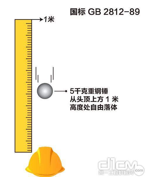 图:5千克重钢锤从头顶上方1米高度自由落体
