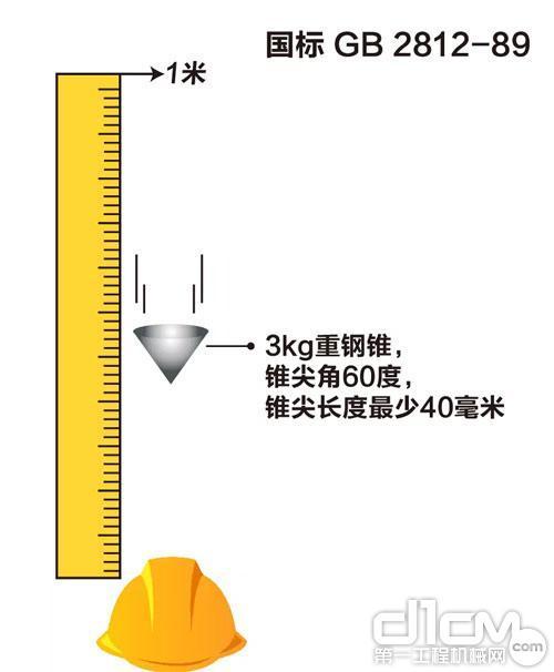 图:3kg钢锤锥尖角60度从头顶上方1米高度自由落体