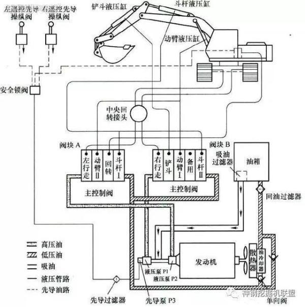 挖掘机液压回路图