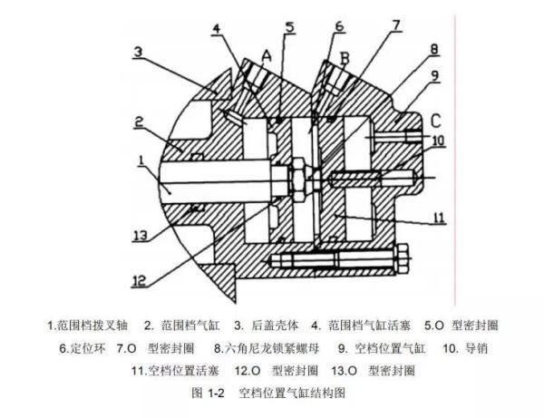 空档位置气缸结构图,图示位置为空档位置(副箱同步器处于空档位置)