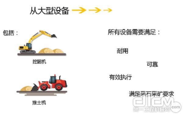 采矿和采石设备包括各种产品