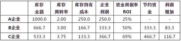 图:对比3家企业的库存效率(销售额、毛利均相同,单位:万元)