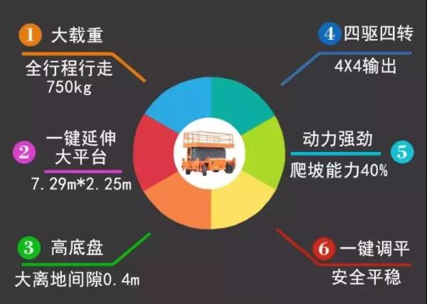 鼎力JCPT2223RTB高空作业平台6大优势