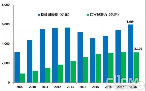 图2:近些年中国工程机械整机销售额与后市场潜力比较