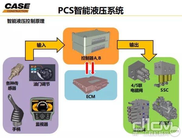PCS™精准系统