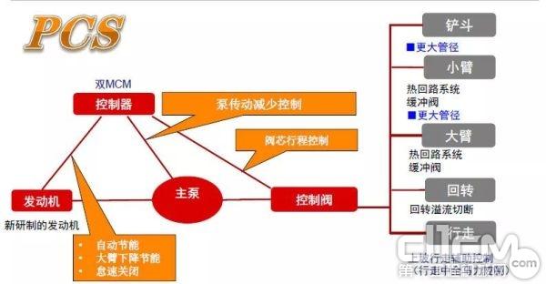 PCS™液压控制系统