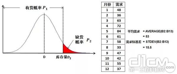 图 1:某种零件需求量的历史统计数据(举例)